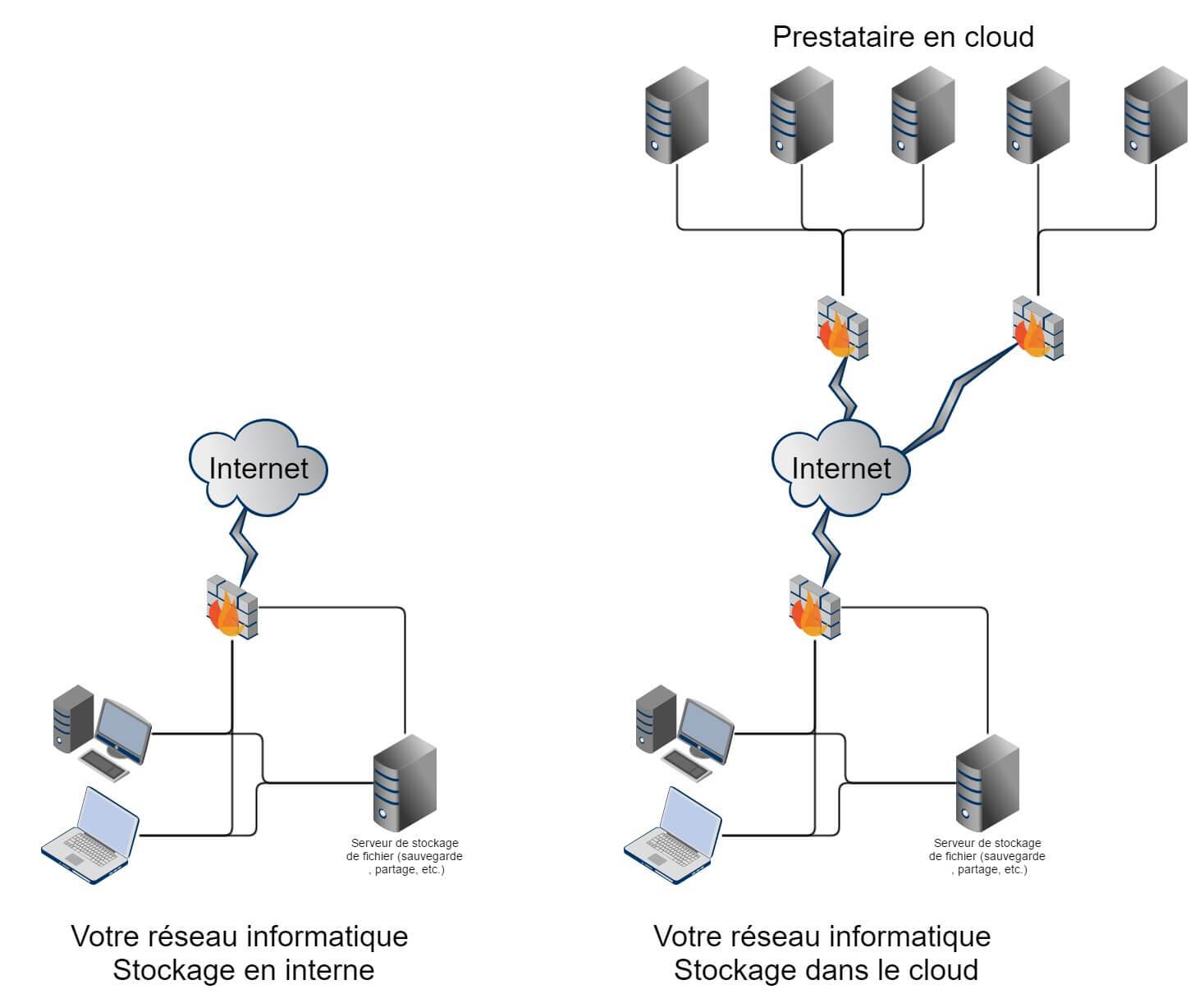 Comment utiliser de mani re s curiser le cloud pour for Micro entreprise qui marche